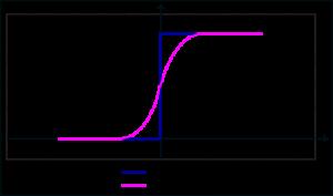 forward propagation 6