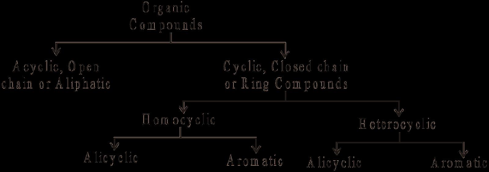Classification & Nomenclature of Organic Compounds