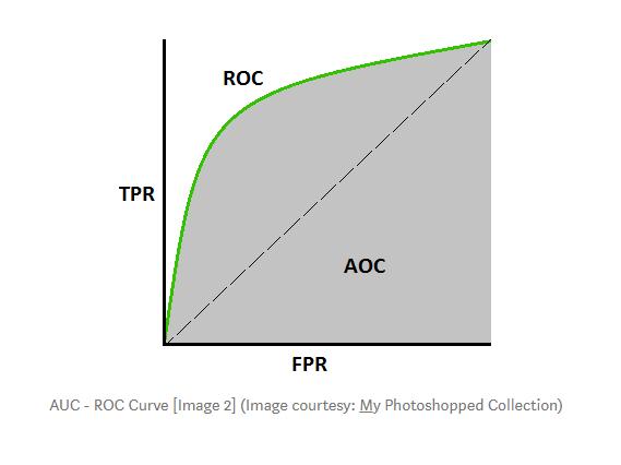 AUC ROC curve