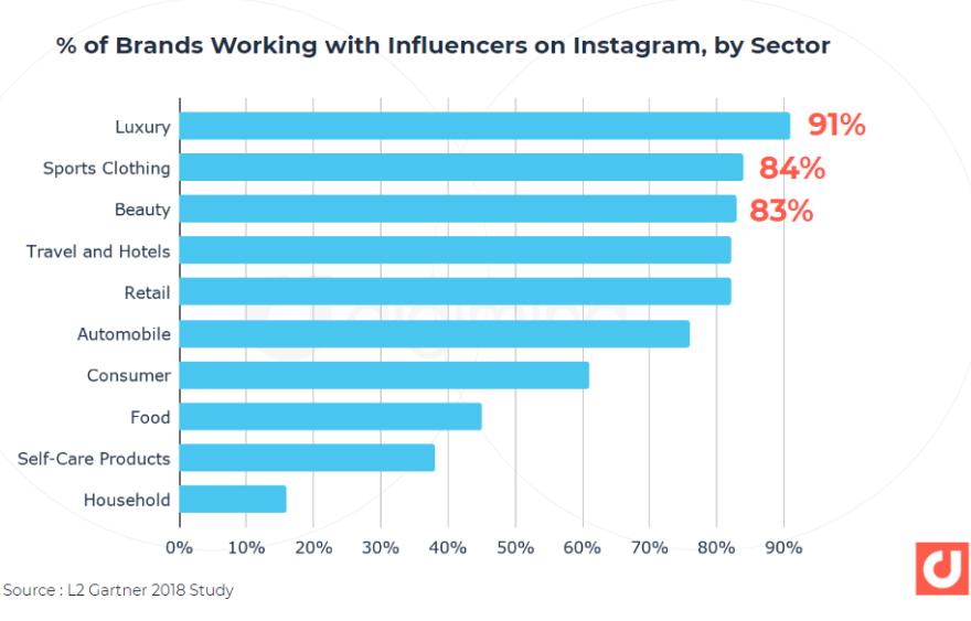 influencers on Instagram vs Facebook marketing