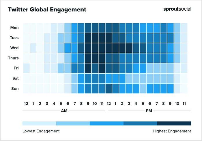 Melhores horários do Sprout Social para postar no gráfico do Twitter