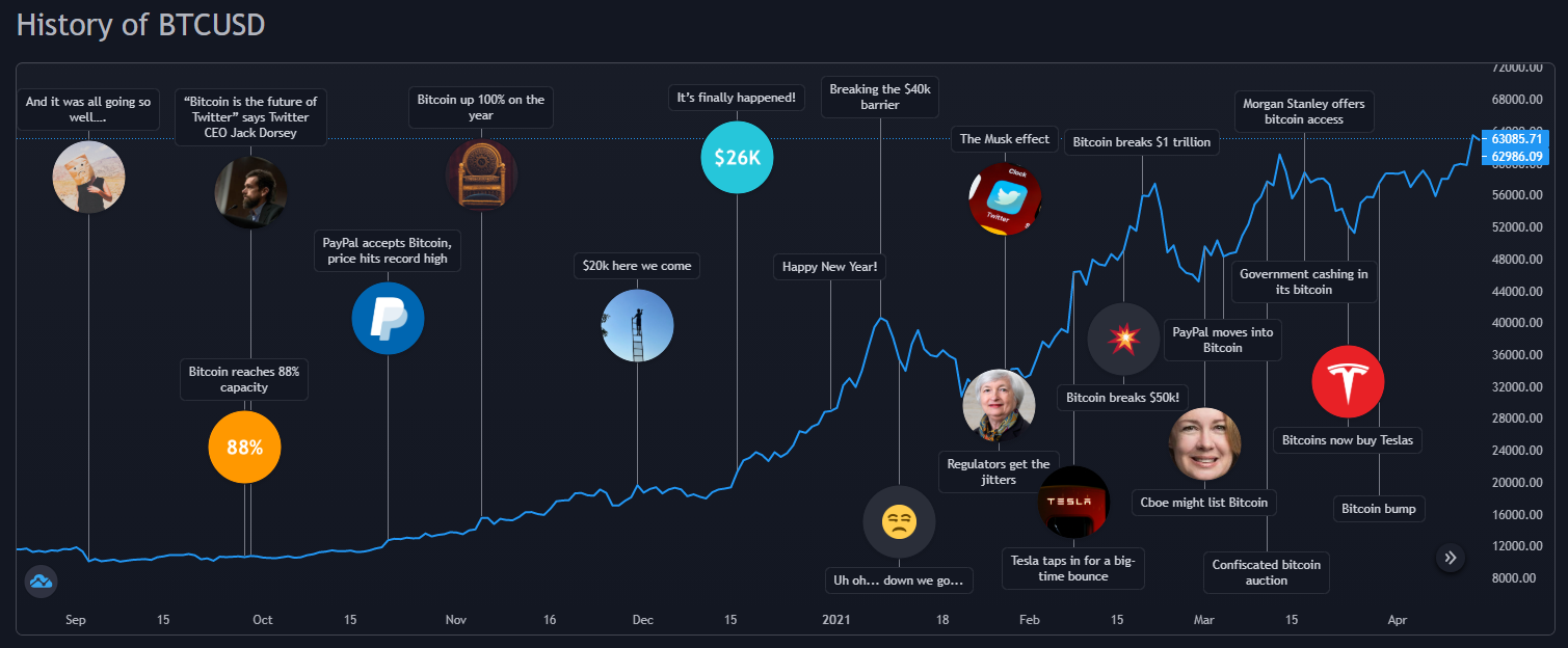 Bitcoin price chart with important events between Sep 2020 - Apr 2021