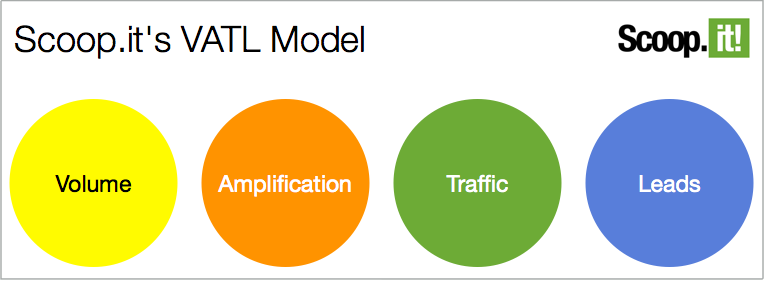 The VATL Model: KPI's for lean content marketing