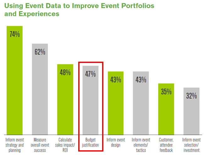 Bar chart highlighting how event data is used to improve event portfolios and experiences