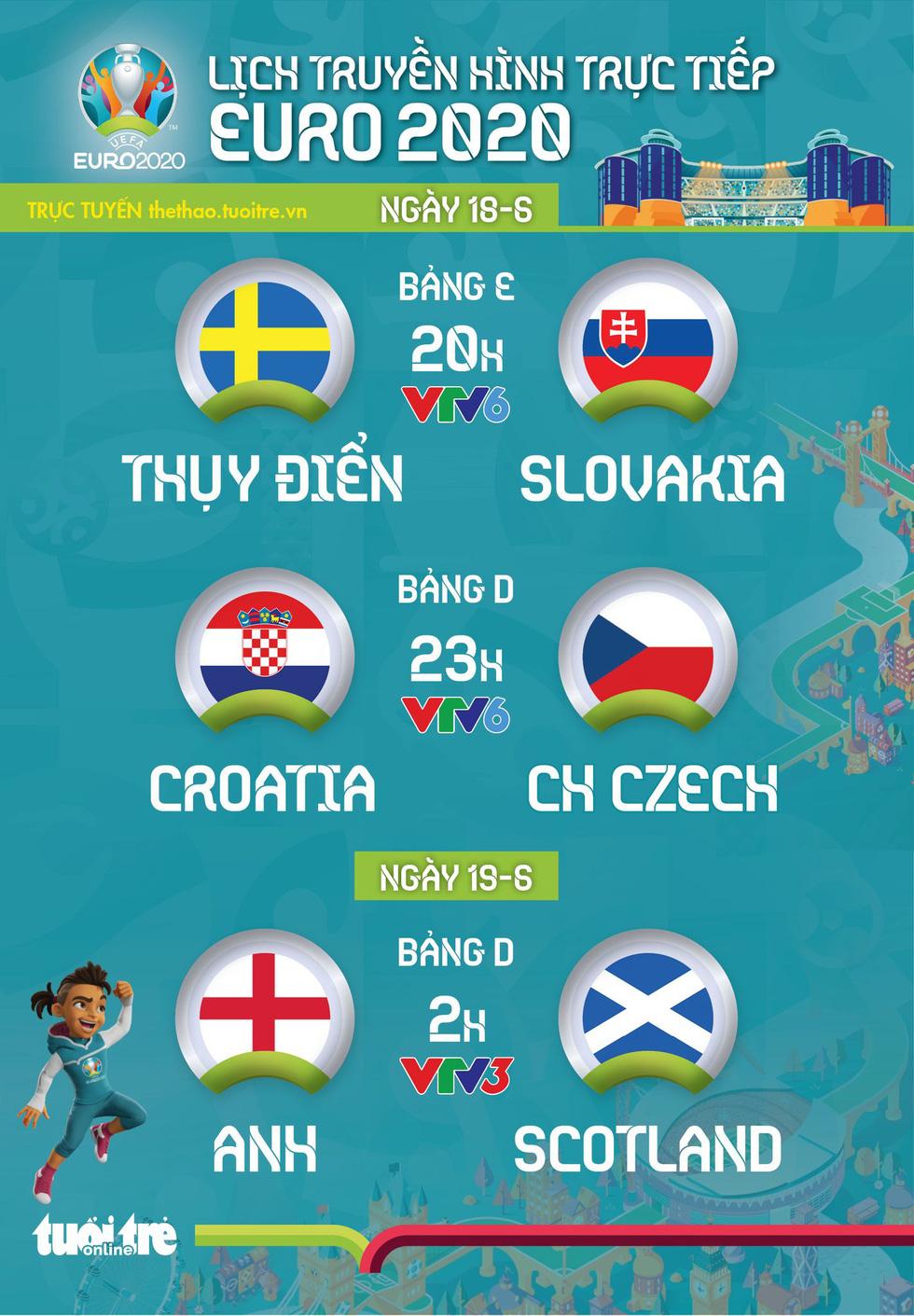 Bảng tổng hợp các trận đấu VCK EURO 2020 ngày 18/06