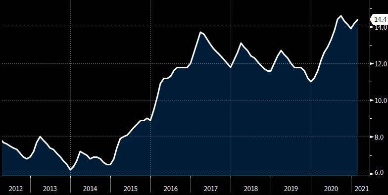 Gráfico apresenta evolução da taxa de desemprego medida pela PNAD (IBGE)  entre 2012 e 2021.