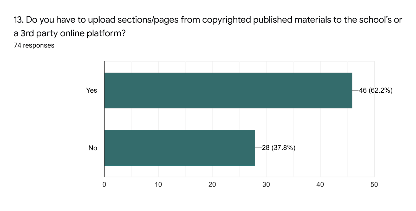Forms response chart. Question title: 13. Do you have to upload sections/pages from copyrighted published materials to the school's or a 3rd party online platform? . Number of responses: 74 responses.