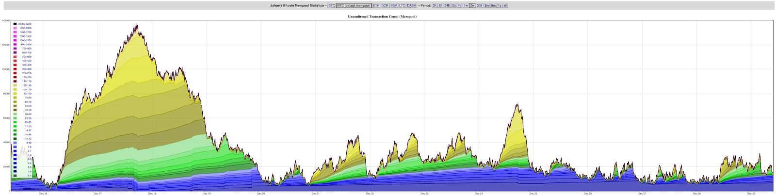 Jochen-Hoenicke's Bitcoin Mempool Visualizer