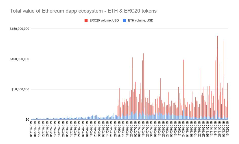 Chart showing the total value of ETH and ERC20 tokens in the Ethereum dapp ecosystem