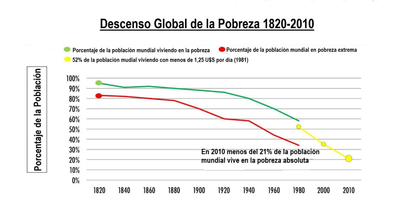 D:\Usuarios\Alejandro\Desktop\declinacion pobreza global.jpg.png