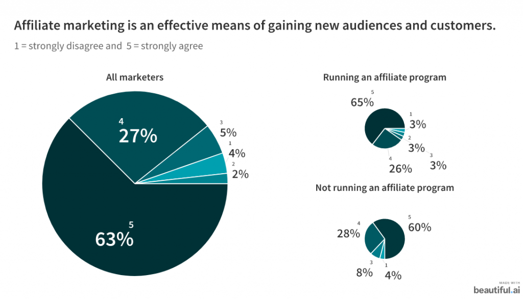 Chart of people agreeing that affiliate marketing is an effective means of gaining new audiences