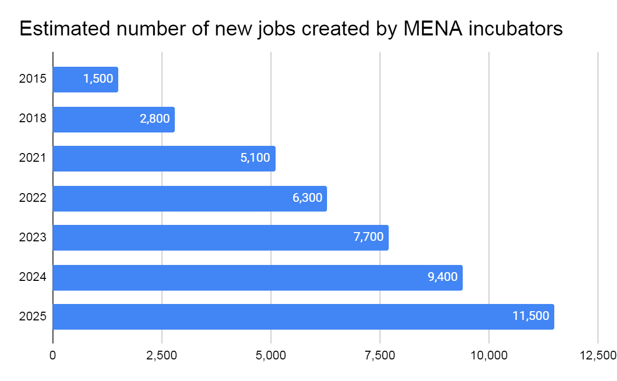 Estimated number of new jobs created by MENA incubators