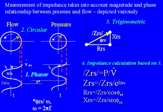 The computation of resistance and reactance from pressure-flow data is now performed by computers.