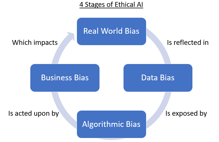 "A circle diagram. At the top center is a blue box with the words Real World Bias. The arc of the circle below it is captioned ""Is reflected in."" At the right is a blue box with the words Data Bias. The arc of the circle below it is captioned ""Is exposed by."" The arc of the circle above it is captioned ""Is acted upon by."" At the left is a blue box with the words Business Bias. The arc of the circle above it is captioned ""Which impacts."" The arc ends in an arrow that points to the top box."