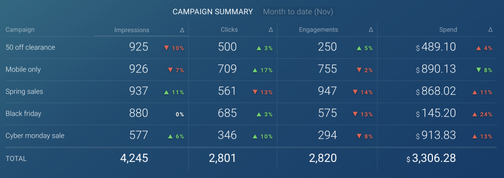 Twitter Ads: Campaign Summary dashboard