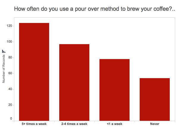Graph of how often people use pour over coffee brewing method
