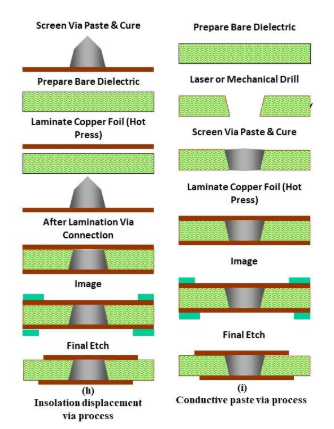 導電ポリマーを使用したマイクロビアホールの金属化のスクリーンショット