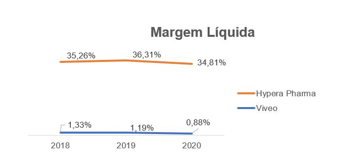 Margem Líquida Viveo (azul) e Hypera Pharma (laranja).