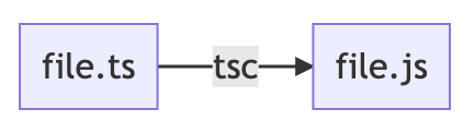 typescript compiler