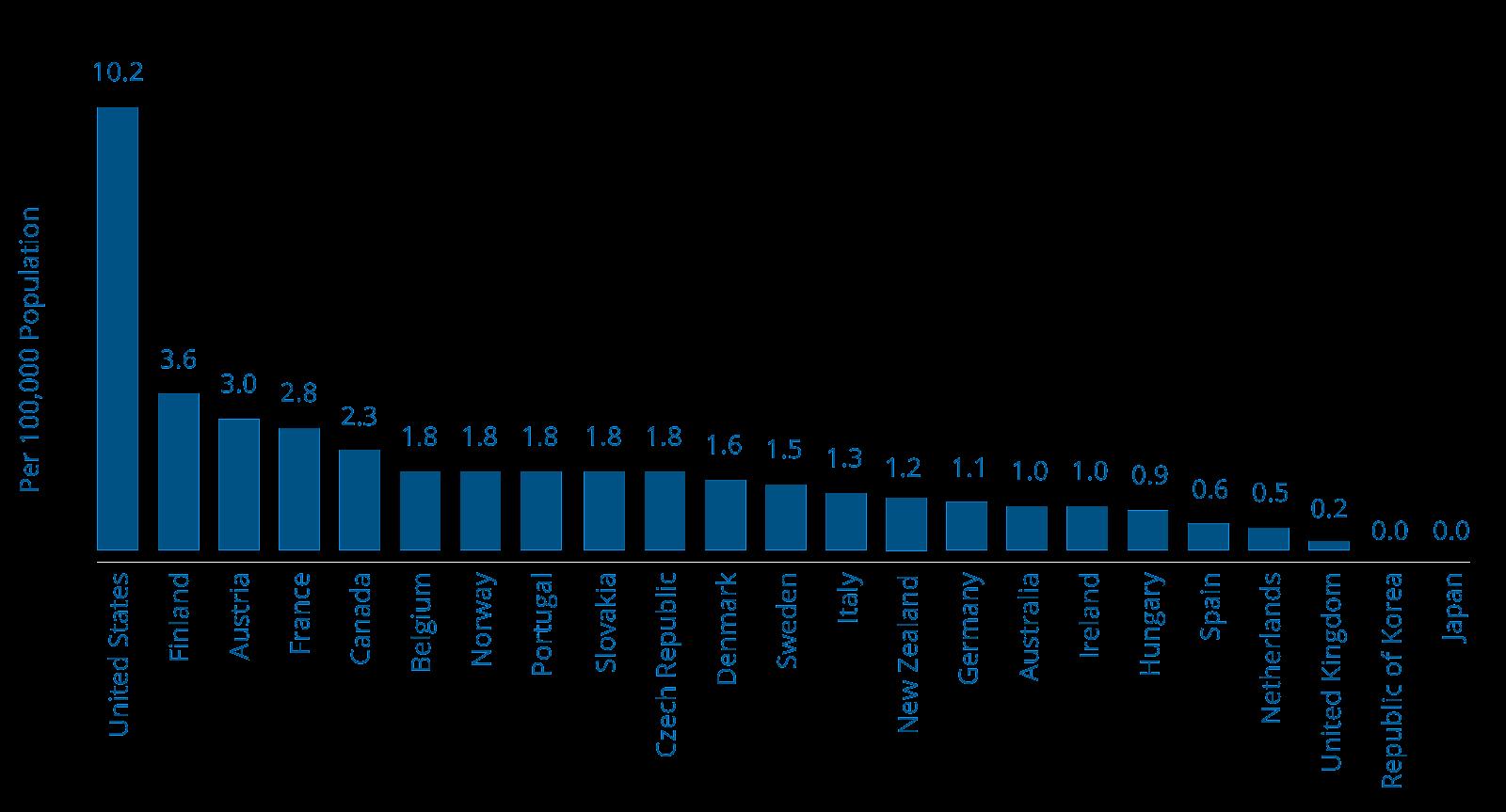 Image result for gun violence 2019