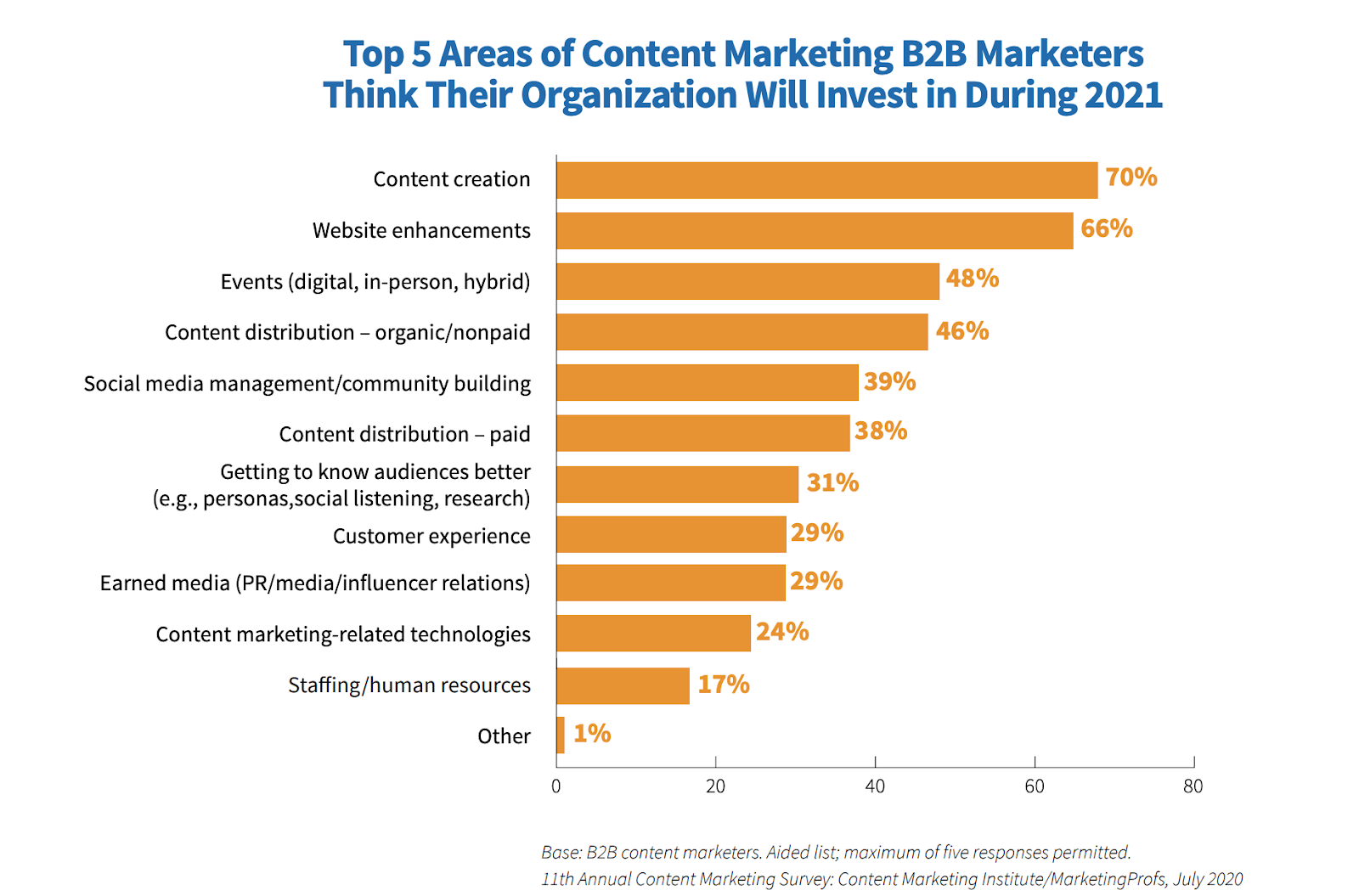 Top 5 areas of content marketing B2B marketers think their organization will invest in during 2021