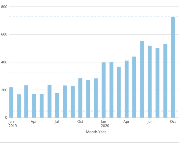 graph displaying traffic to G2's demand planning software category