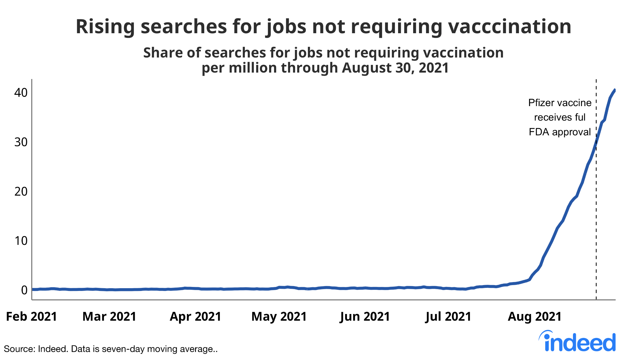 """Line graph titled """"Rising searches for jobs not requiring vaccination."""""""