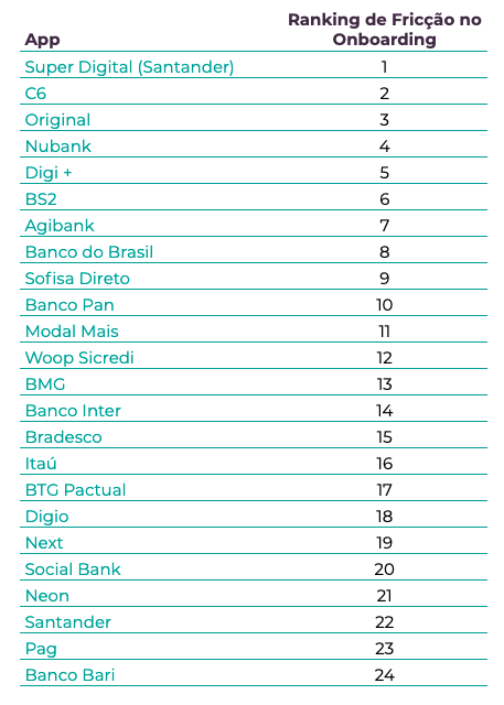 Ranking de índice de fricção no onboarding de bancos digitais do Brasil