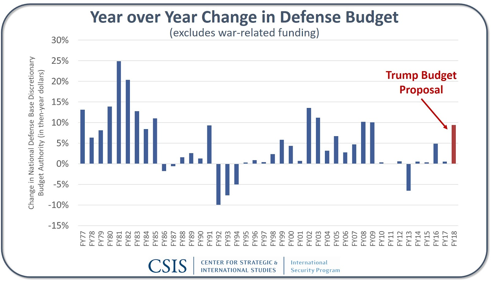 Budget Change.jpg