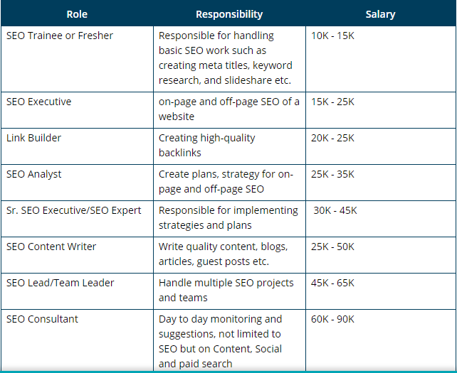 SEO Roles and Salary