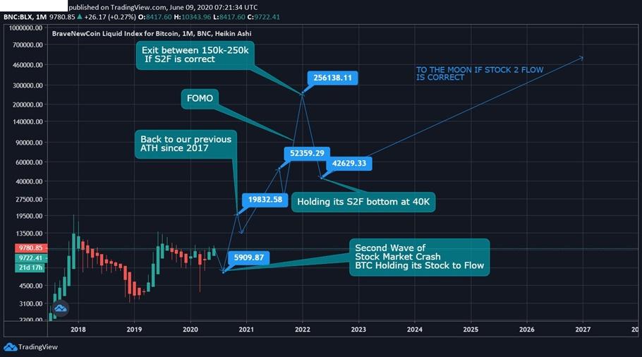 nuovi minatori bitcoin 2021