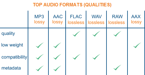 Best Audio Format | How to Choose Best Audio Format for Recording, YouTube  and Music