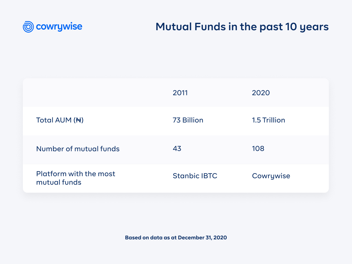 Mutual Funds table on Cowrywise vs Piggyvest