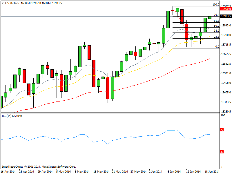 CompartirTrading Post Day Trading 2014-06-19 Dow Jones diario