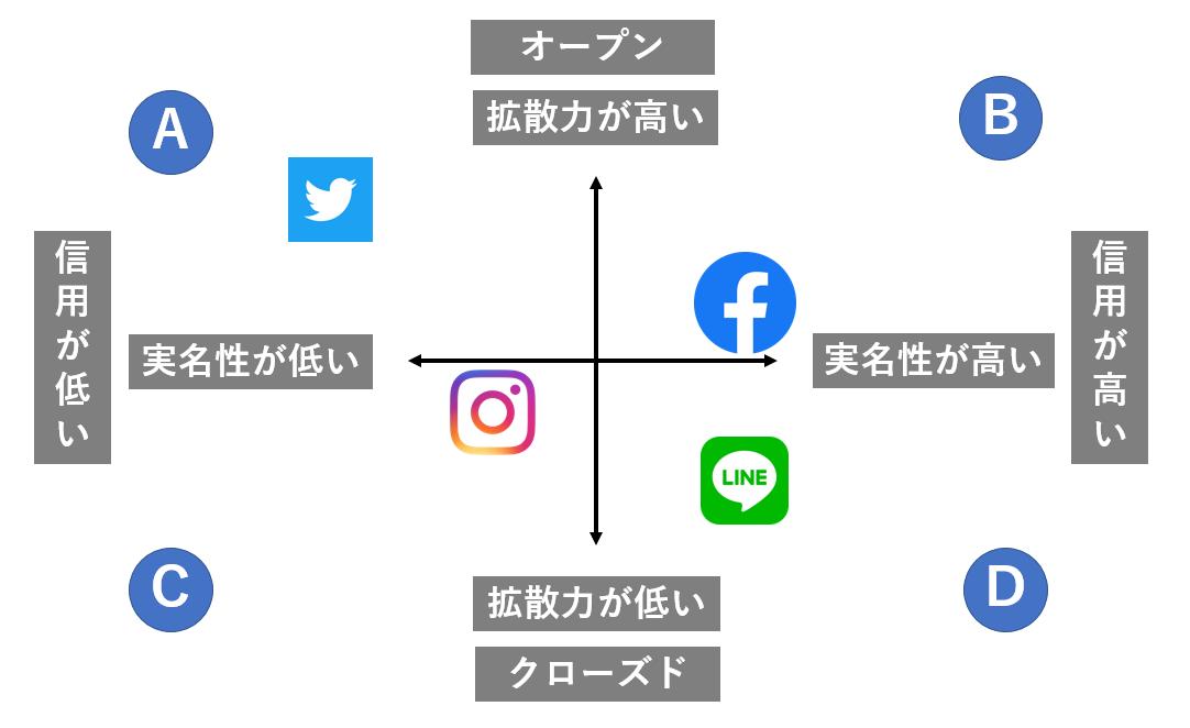 ソーシャルの分析方法