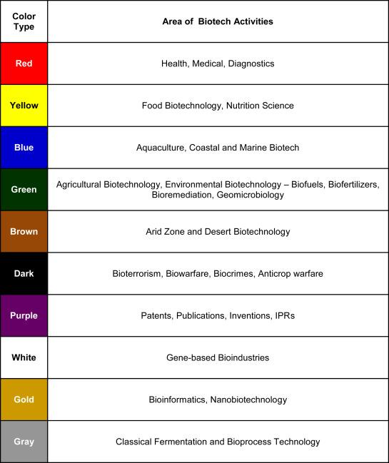 The colors of biotechnology in Venezuela: A bibliometric analysis -  ScienceDirect
