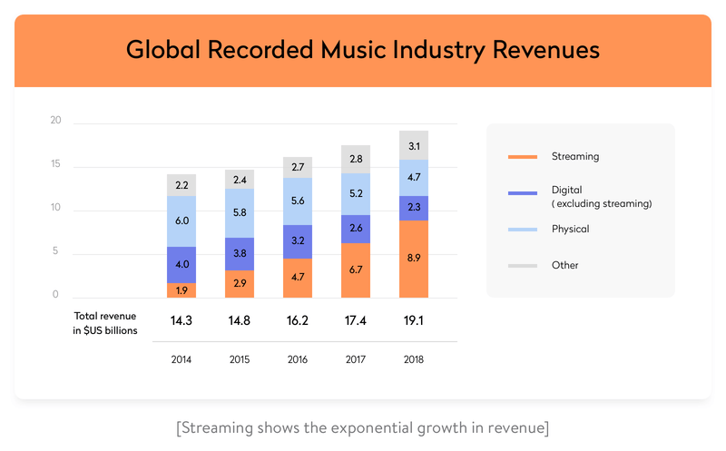 streaming shows the exponential growth in revenue