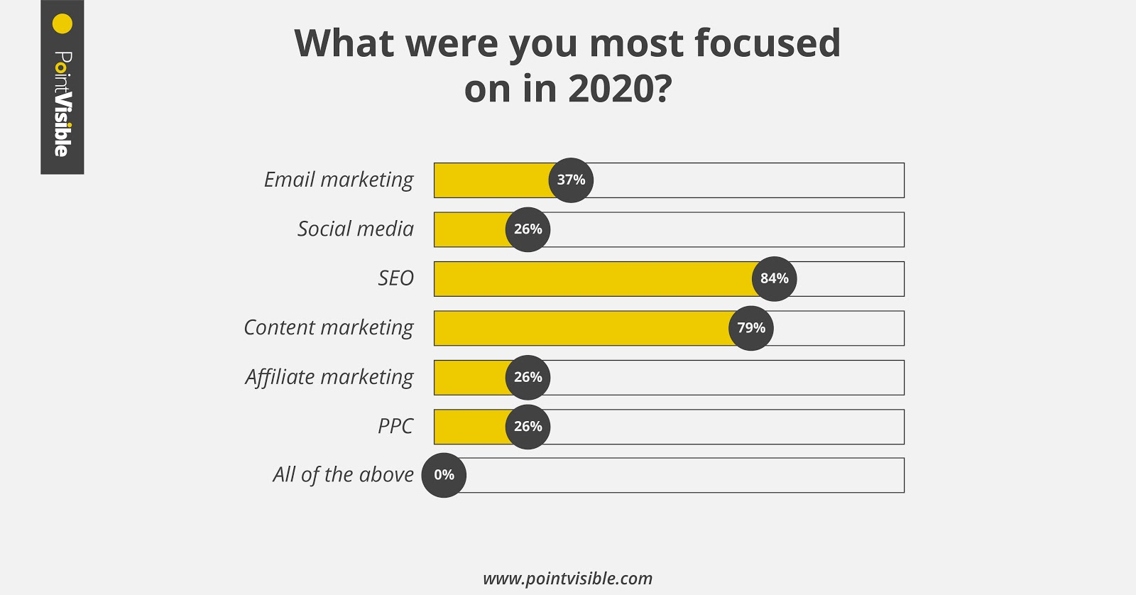 statistic on the utilizaiton of marketing channels