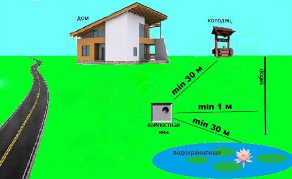 Расположение компостной ямы