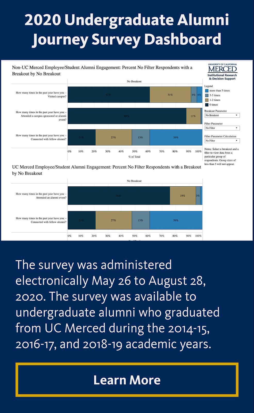 2020 Undergraduate Alumni Journey Survey Dashboard
