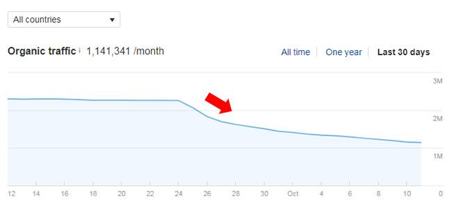 график стабильный спад трафика в ходе обновлений алгоритма Google 2019
