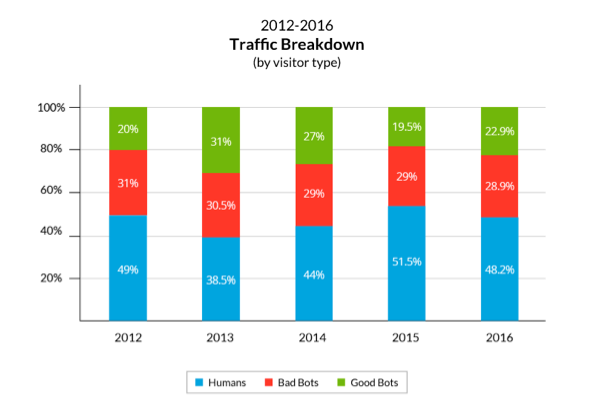 traffic breakdown by bot