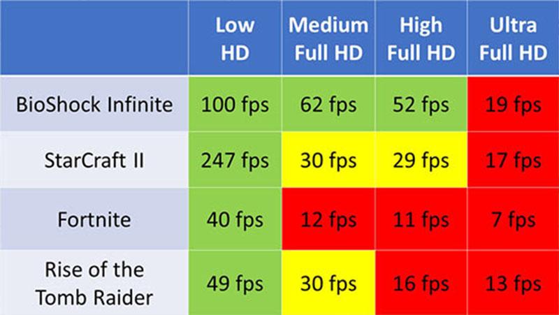 Đo hiệu năng của card đồ họa tích hợp Iris Plus Graphics