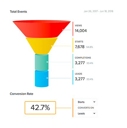 Interact analytics with 3,277 leads