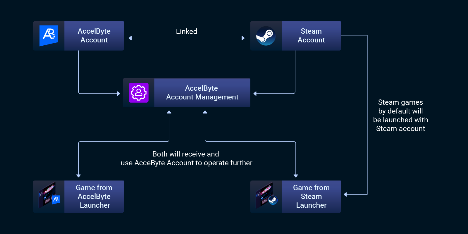 linking steam account to your user management service