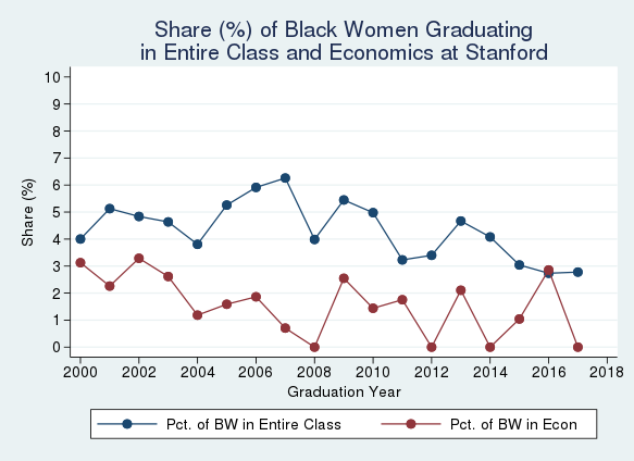 Graph 1: Comparison of the share of Black women graduating in Economics vs. in the entire class at Stanford University