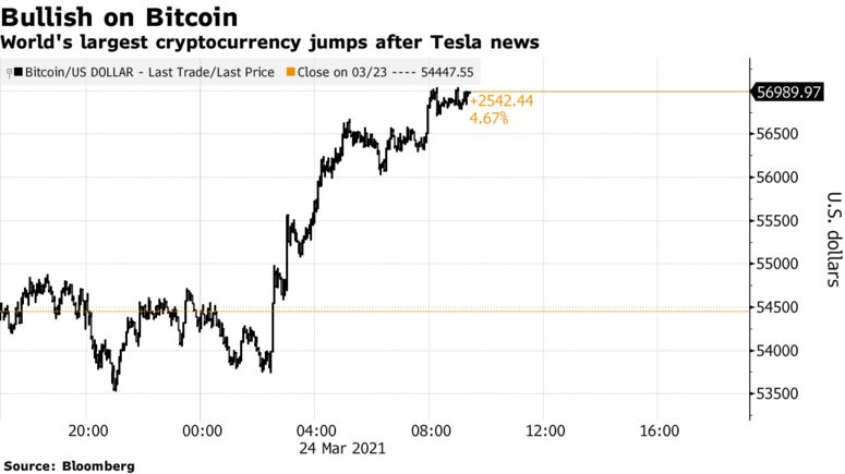 World's largest cryptocurrency jumps after Tesla news