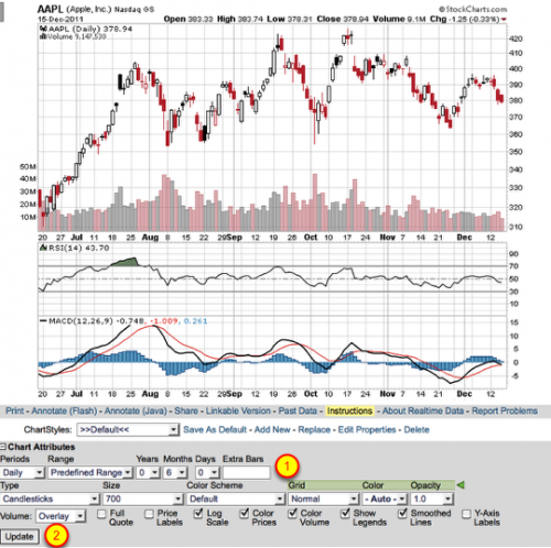 A detailed SharpChart for Apple Inc