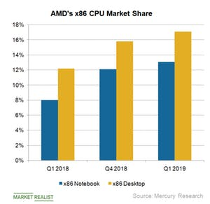 AMD Gains PC CPU Market Share from Intel with Ryzen