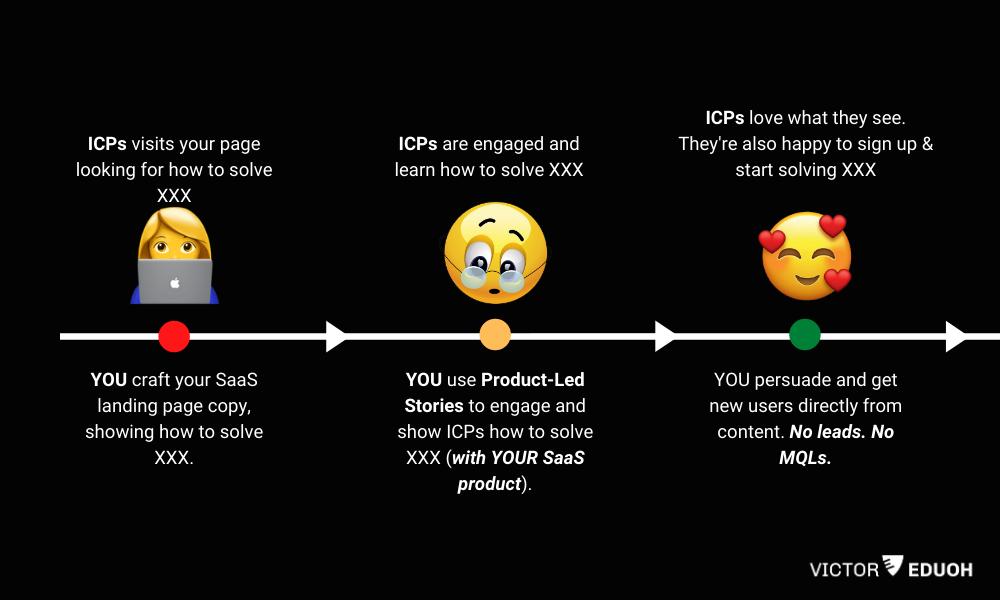 product-led storytelling